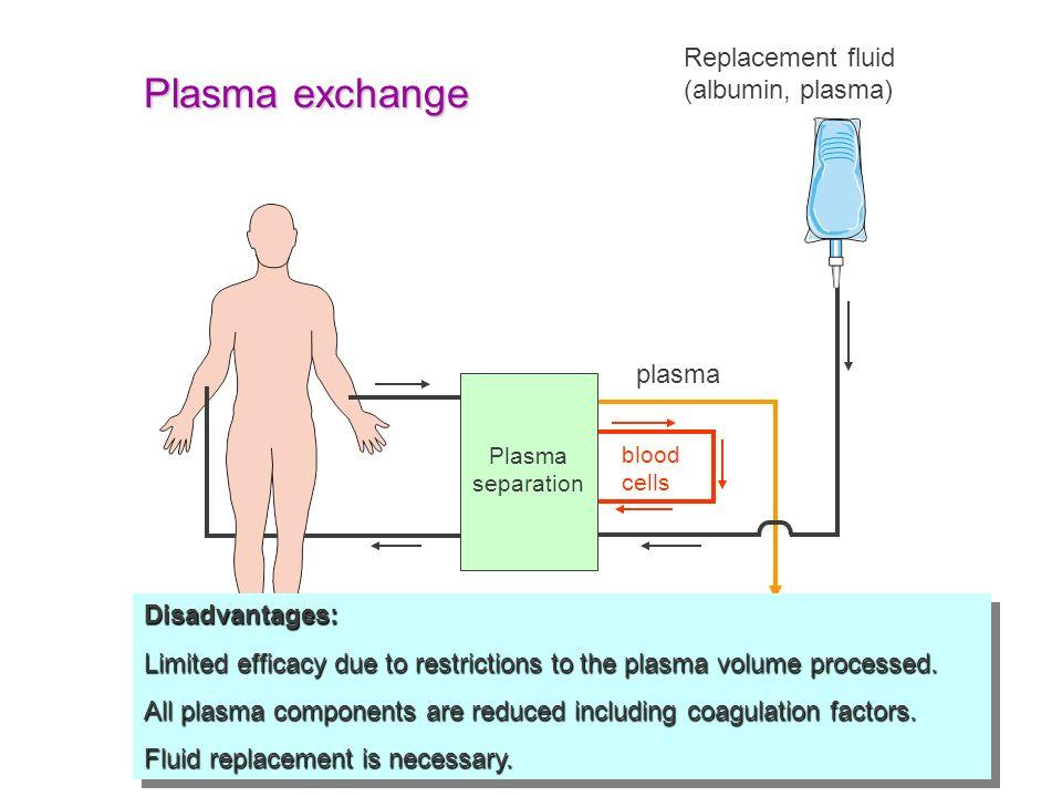 Plasma separation Replacement fluid (albumin, plasma) Plasma discarded Plasma exchange blood cells plasma Disadvantages: Limited efficacy due to restr