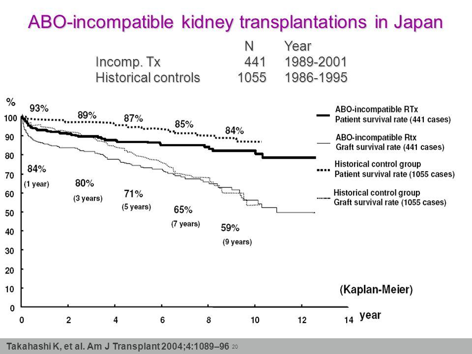 20 ABO-incompatible kidney transplantations in Japan NYear NYear Incomp. Tx 4411989-2001 Historical controls10551986-1995 Takahashi K, et al. Am J Tra