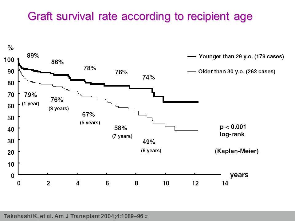 21 Takahashi K, et al. Am J Transplant 2004;4:1089–96 Graft survival rate according to recipient age