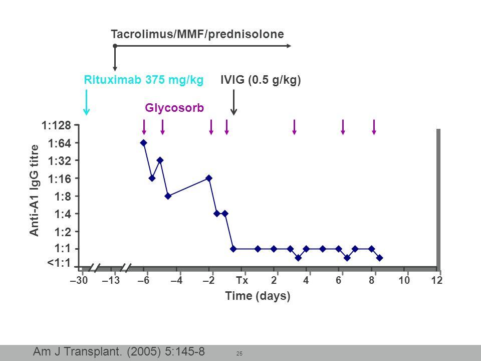 25 –30–13–6–4–2Tx24681012 1:128 1:64 1:32 1:16 1:8 1:4 1:2 1:1 <1:1 Anti-A1 IgG titre Glycosorb IVIG (0.5 g/kg)Rituximab 375 mg/kg Tacrolimus/MMF/pred