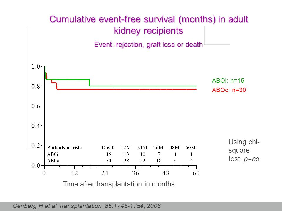 30 0.0 0.2 0.4 0.6 0.8 1.0 01224364860 ABOi: n=15 ABOc: n=30 Time after transplantation in months Using chi- square test: p=ns Cumulative event-free s