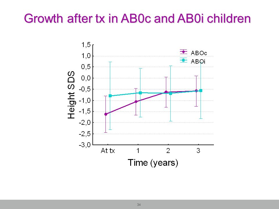 34 Growth after tx in AB0c and AB0i children