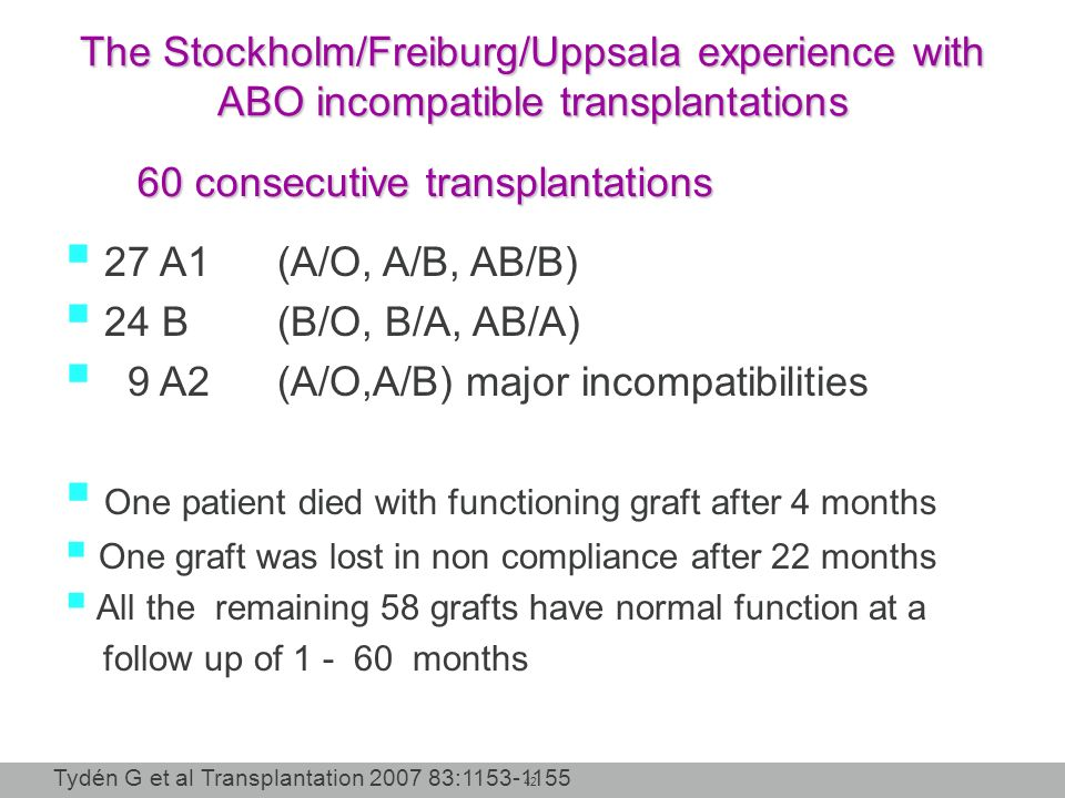 42 60 consecutive transplantations 27 A1 (A/O, A/B, AB/B) 24 B(B/O, B/A, AB/A) 9 A2 (A/O,A/B) major incompatibilities One patient died with functionin