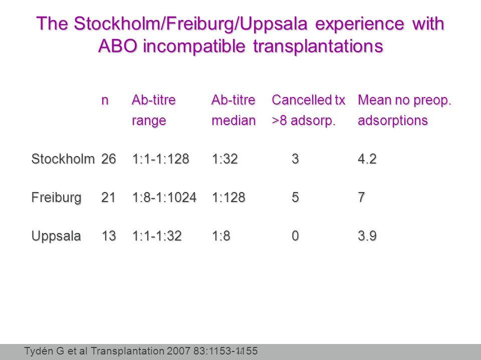 44 nAb-titreAb-titreCancelled txMean no preop. rangemedian>8 adsorp.adsorptions Stockholm261:1-1:1281:3234.2 Freiburg211:8-1:10241:12857 Uppsala131:1-
