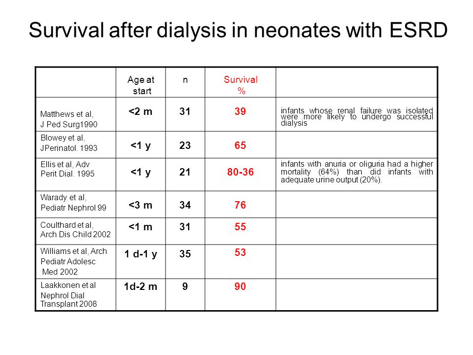 Survival after dialysis in neonates with ESRD Age at start n Survival % Matthews et al, J Ped Surg1990 <2 m 3139 infants whose renal failure was isola