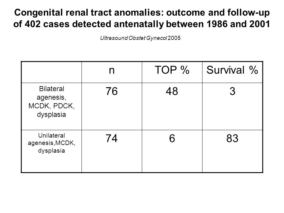 Congenital renal tract anomalies: outcome and follow-up of 402 cases detected antenatally between 1986 and 2001 Ultrasound Obstet Gynecol 2005 nTOP %S