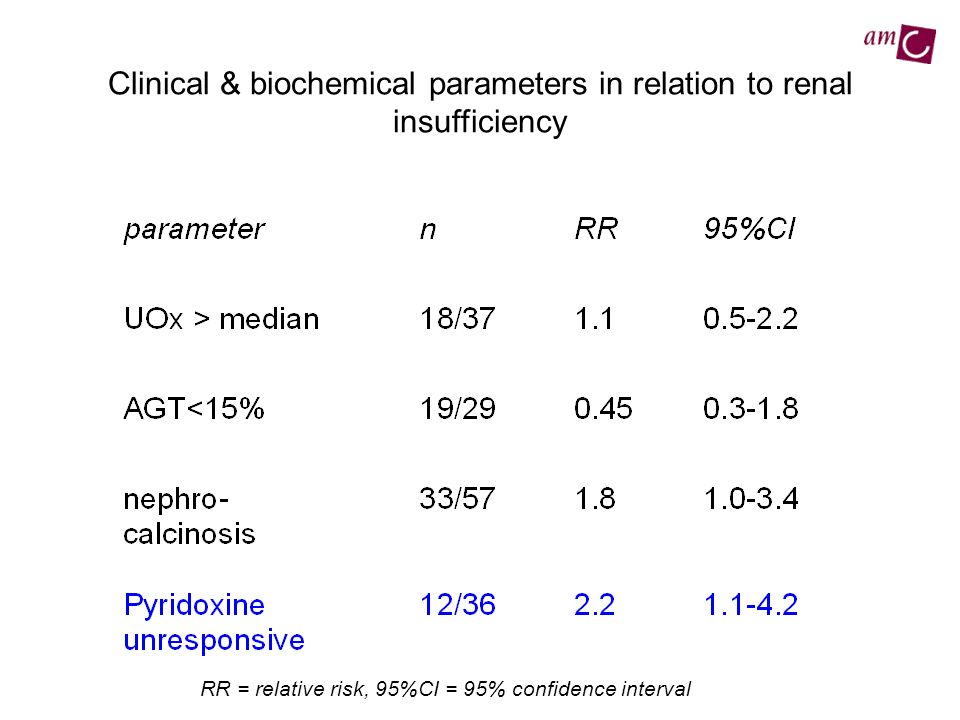 Clinical & biochemical parameters in relation to renal insufficiency RR = relative risk, 95%CI = 95% confidence interval