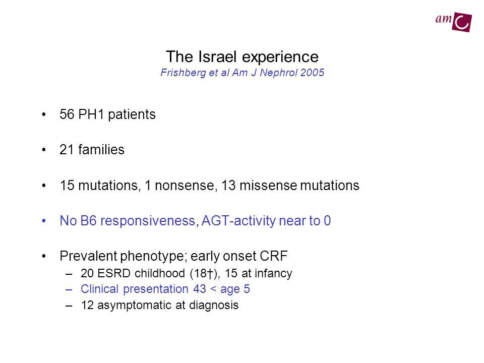 The Israel experience Frishberg et al Am J Nephrol 2005 56 PH1 patients 21 families 15 mutations, 1 nonsense, 13 missense mutations No B6 responsivene