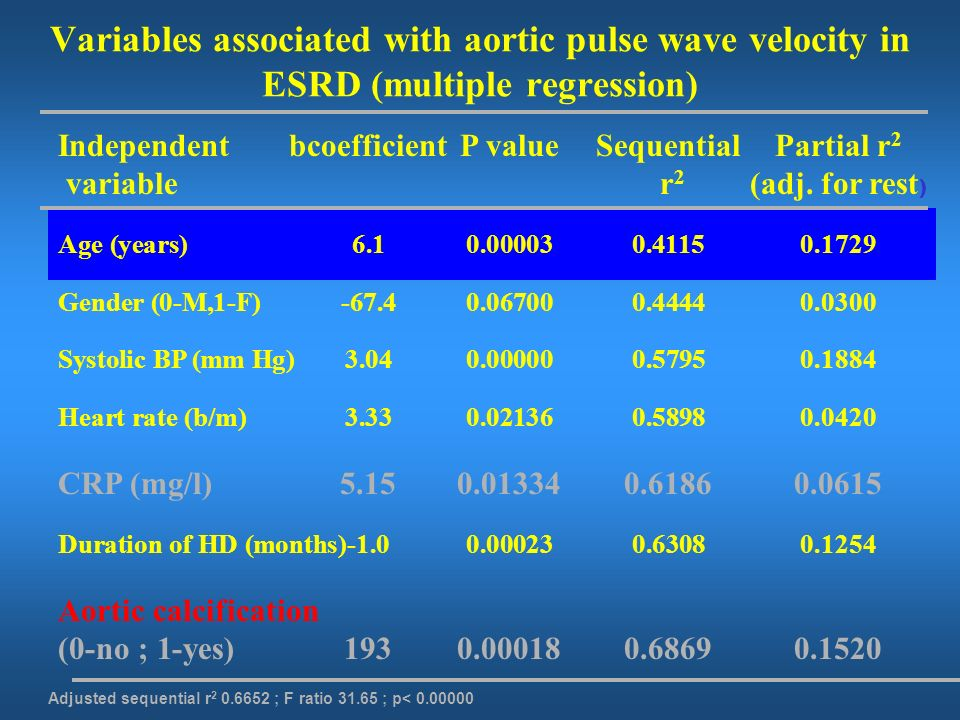 All cause survival according to changes in aortic pulse wave velocity ( PWV) in response to BP decrease 2 = 28.01 P<0.00001 Guérin et al. Circulation.