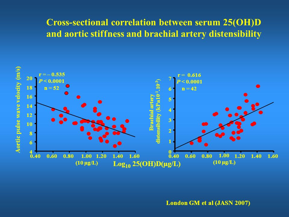 0 4 8 12 16 20 24 0369121518212427 r = – 0.489 P < 0.01 Double tetracycline-labeled surfaces (%) Aortic calcification score Aortic pulse wave velocity