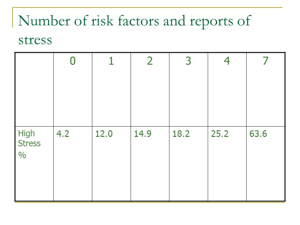 Number of risk factors and reports of stress 012347 High Stress % 4.212.014.918.225.263.6