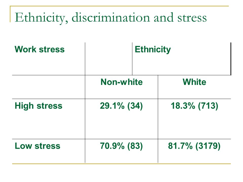Ethnicity, discrimination and stress Work stressEthnicity Non-whiteWhite High stress29.1% (34)18.3% (713) Low stress70.9% (83)81.7% (3179)