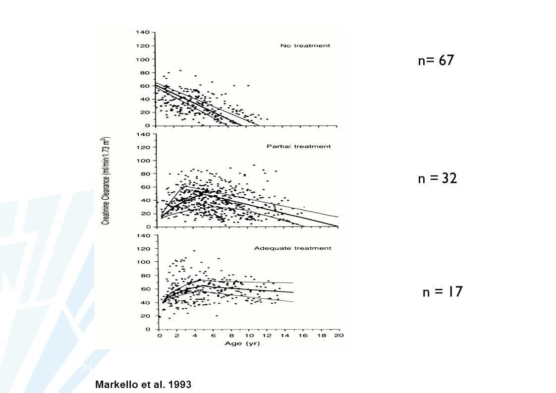 24 Markello et al. 1993 n= 67 n = 32 n = 17