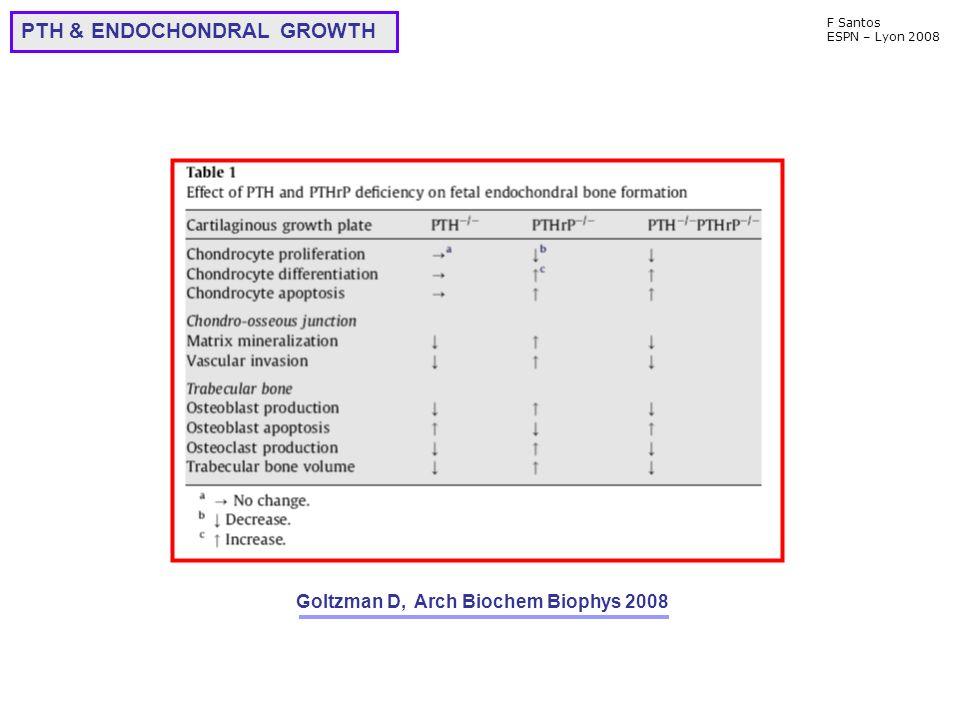F Santos ESPN – Lyon 2008 Goltzman D, Arch Biochem Biophys 2008 PTH & ENDOCHONDRAL GROWTH