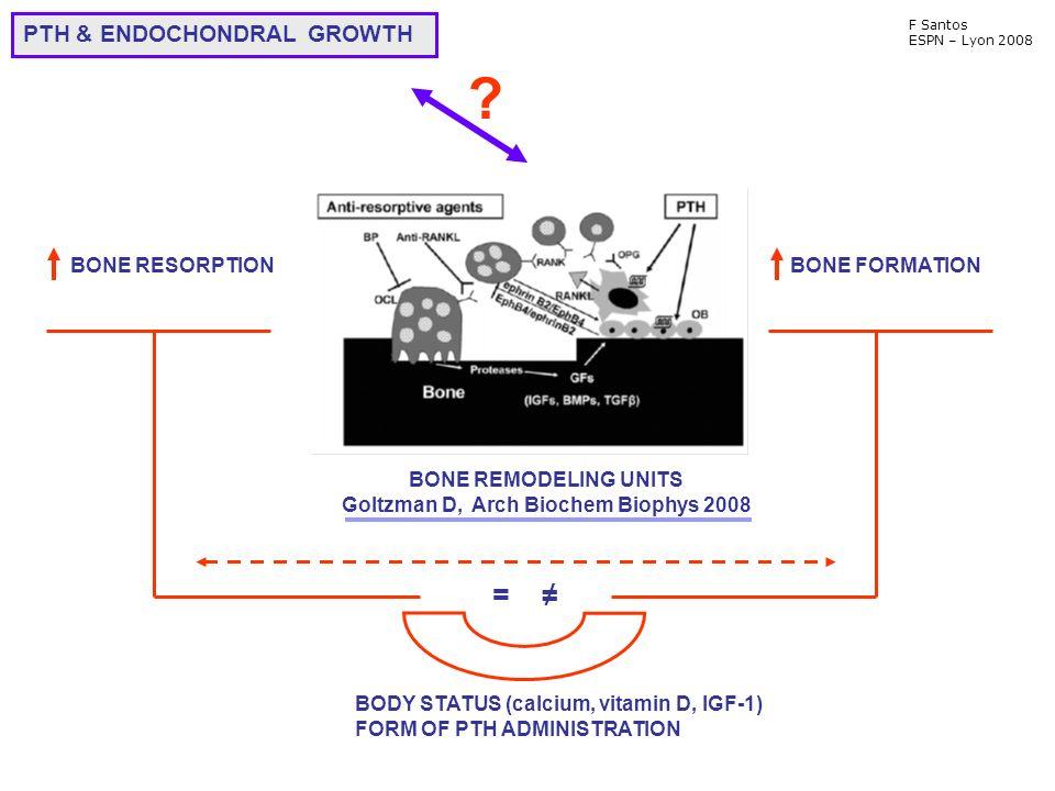 F Santos ESPN – Lyon 2008 BONE REMODELING UNITS Goltzman D, Arch Biochem Biophys 2008 PTH & ENDOCHONDRAL GROWTH BONE RESORPTION BONE FORMATION = BODY STATUS (calcium, vitamin D, IGF-1) FORM OF PTH ADMINISTRATION