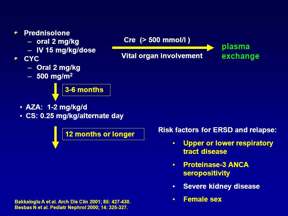 Prednisolone –oral 2 mg/kg –IV 15 mg/kg/dose CYC –Oral 2 mg/kg –500 mg/m 2 Cre (> 500 mmol/l ) Vital organ involvement plasma exchange AZA: 1-2 mg/kg/