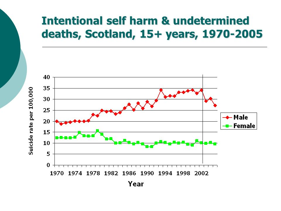 Intentional self harm & undetermined deaths, Scotland, 15+ years, 1970-2005