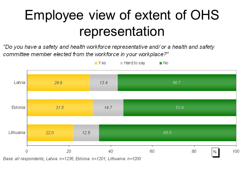 Employee view of extent of OHS representation