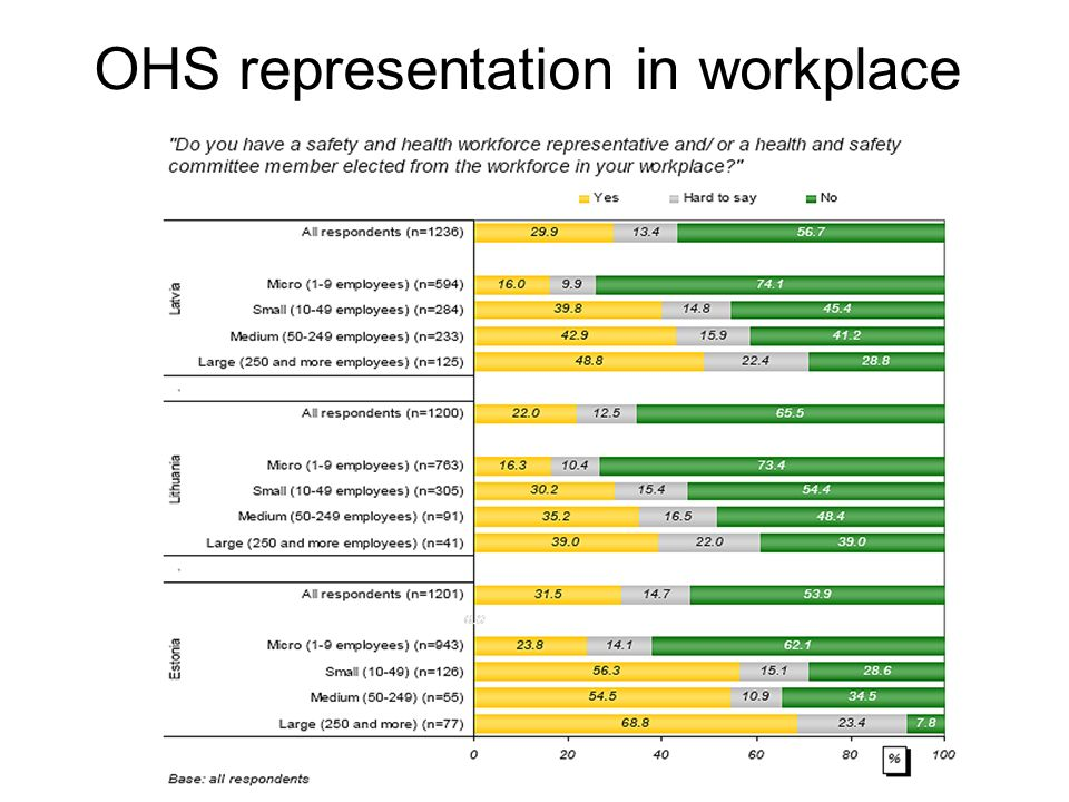 OHS representation in workplace