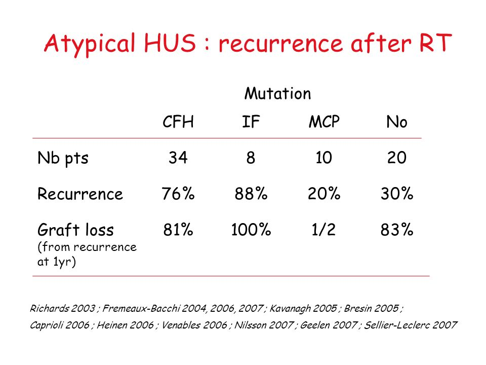 Atypical HUS : recurrence after RT CFHIFMCPNo Nb pts3481020 Recurrence76%88%20%30% Graft loss (from recurrence at 1yr) 81%100%1/283% Richards 2003 ; F