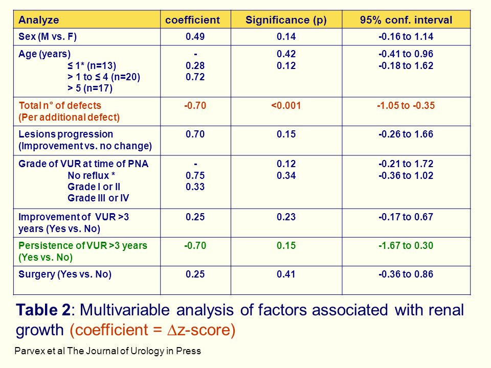 AnalyzecoefficientSignificance (p)95% conf. interval Sex (M vs. F)0.490.14-0.16 to 1.14 Age (years) 1* (n=13) > 1 to 4 (n=20) > 5 (n=17) - 0.28 0.72 0