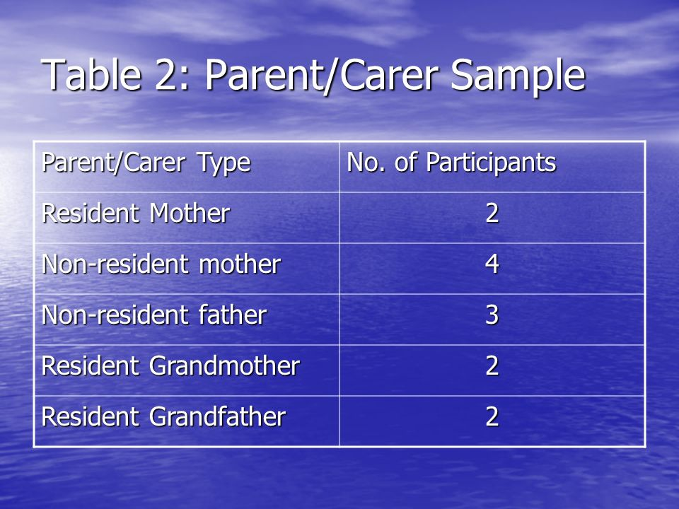 Table 2: Parent/Carer Sample Parent/Carer Type No. of Participants Resident Mother 2 Non-resident mother 4 Non-resident father 3 Resident Grandmother