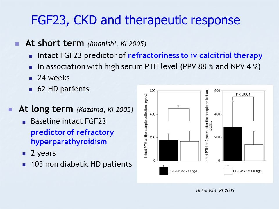 FGF23, CKD and therapeutic response At short term (Imanishi, KI 2005) Intact FGF23 predictor of refractoriness to iv calcitriol therapy In association with high serum PTH level (PPV 88 % and NPV 4 %) 24 weeks 62 HD patients Nakanishi, KI 2005 At long term (Kazama, KI 2005) Baseline intact FGF23 predictor of refractory hyperparathyroidism 2 years 103 non diabetic HD patients