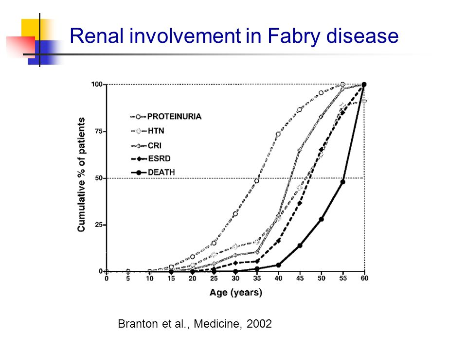 Renal involvement in Fabry disease Branton et al., Medicine, 2002