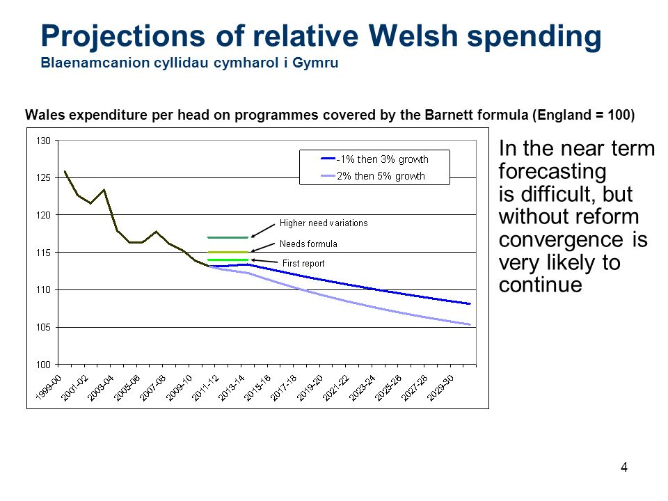 4 Projections of relative Welsh spending Blaenamcanion cyllidau cymharol i Gymru Wales expenditure per head on programmes covered by the Barnett formu