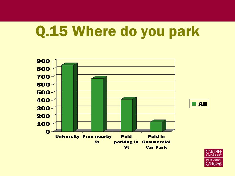 Q.15 Where do you park