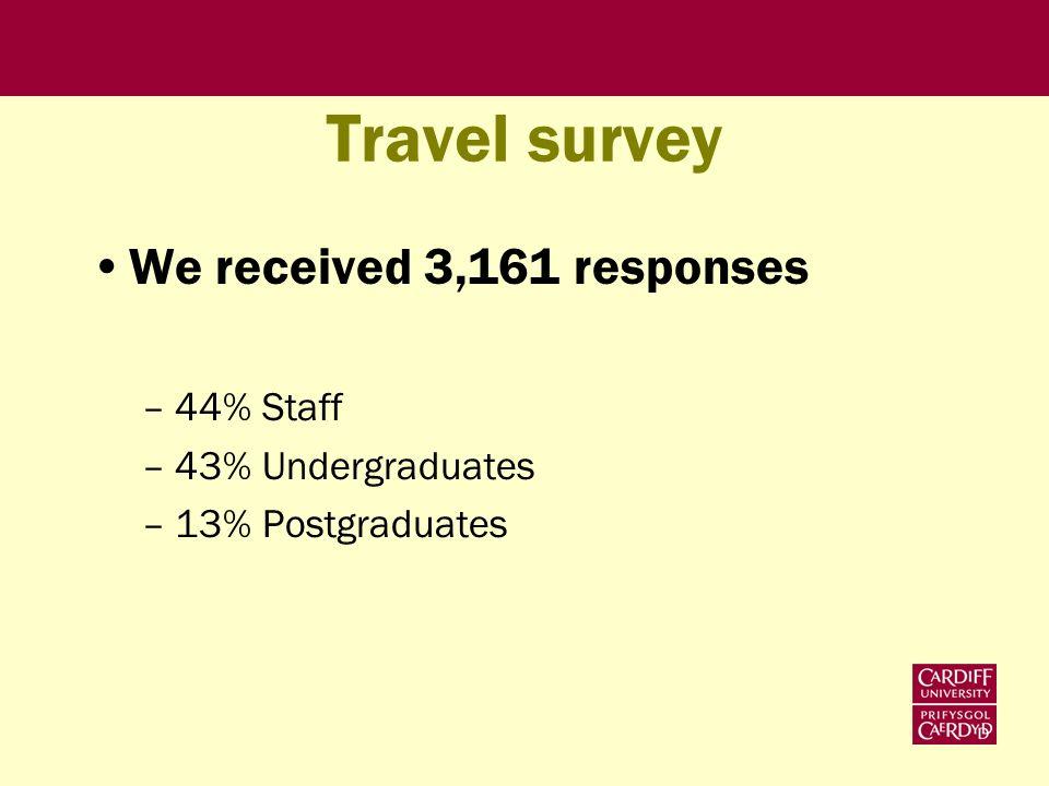 Travel survey We received 3,161 responses –44% Staff –43% Undergraduates –13% Postgraduates