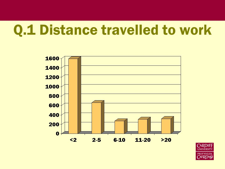 Q.1 Distance travelled to work
