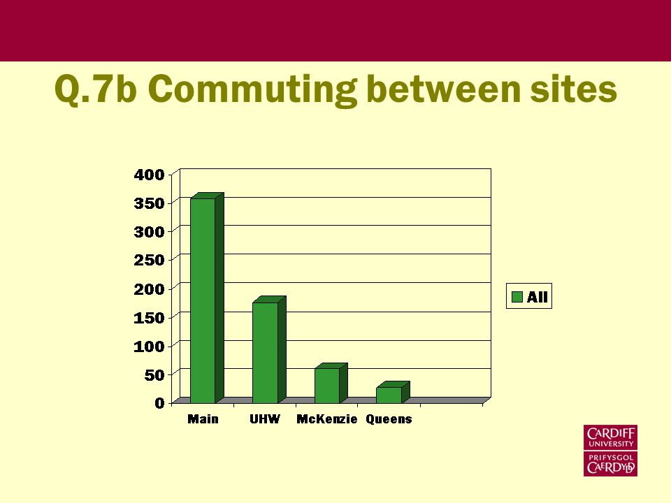 Q.7b Commuting between sites
