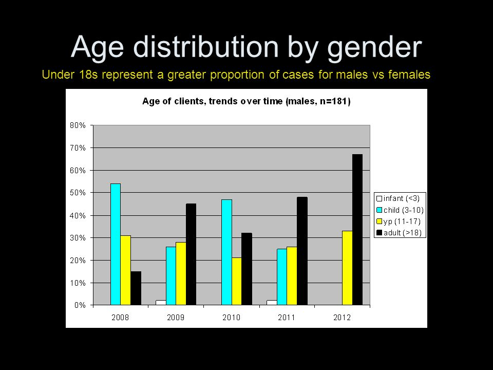 Age distribution by gender Under 18s represent a greater proportion of cases for males vs females
