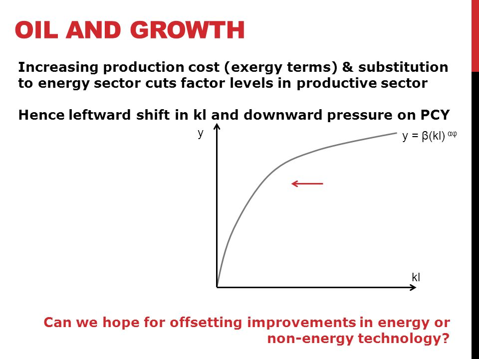 y = β(kl) αφ y kl Increasing production cost (exergy terms) & substitution to energy sector cuts factor levels in productive sector Hence leftward shift in kl and downward pressure on PCY Can we hope for offsetting improvements in energy or non-energy technology