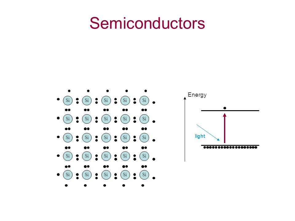 Semiconductors Si light Energy