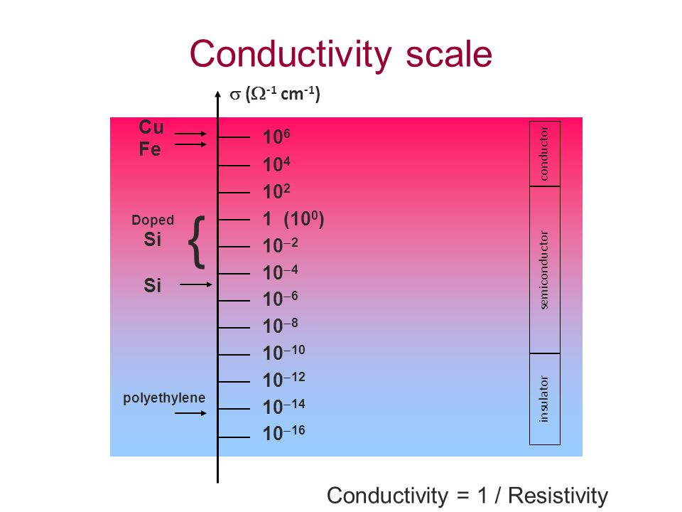 Conductivity = 1 / Resistivity 10 6 10 4 10 2 1 (10 0 ) 10 2 10 4 10 6 10 8 10 10 12 10 14 10 16 Cu Fe polyethylene Si { Doped Si conductor insulator semiconductor ( -1 cm -1 ) Conductivity scale