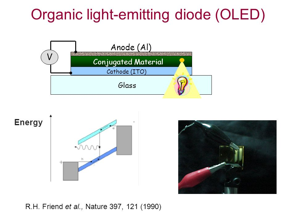 Organic Light-Emitting Diodes Glass Cathode (ITO) Conjugated Material Anode (Al) V R.H.