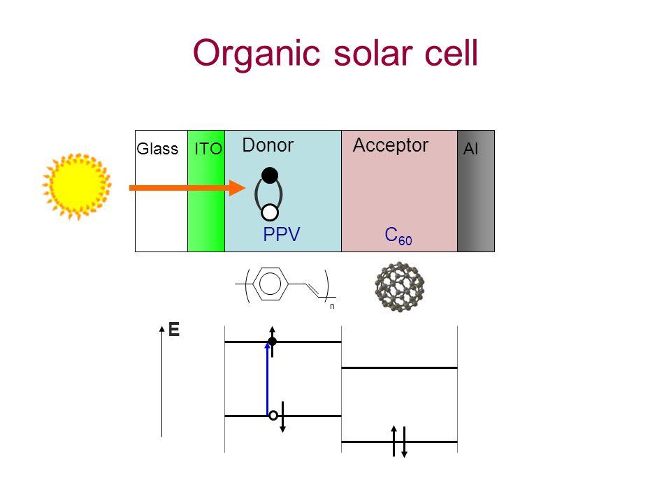 n C 60 ( ) PPV E Glass ITO DonorAcceptor Al Organic solar cell