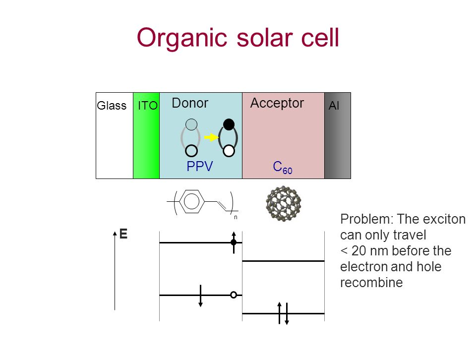 n C 60 ( ) PPV ( ) Problem: The exciton can only travel < 20 nm before the electron and hole recombine E Glass ITO DonorAcceptor Al Organic solar cell