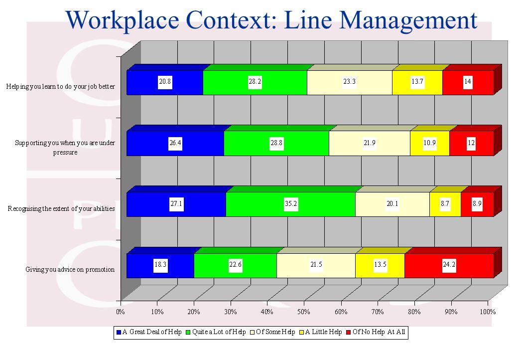 Workplace Context: Line Management