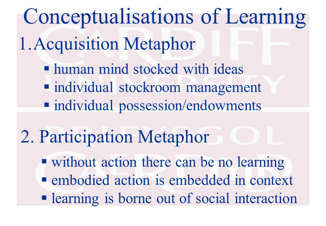 Conceptualisations of Learning 1.Acquisition Metaphor 2. Participation Metaphor human mind stocked with ideas individual stockroom management individu