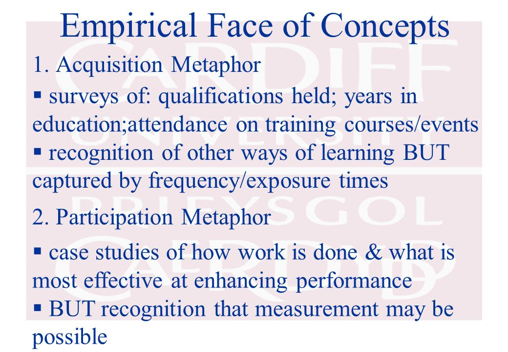 Empirical Face of Concepts 1.Acquisition Metaphor 2. Participation Metaphor surveys of: qualifications held; years in education;attendance on training