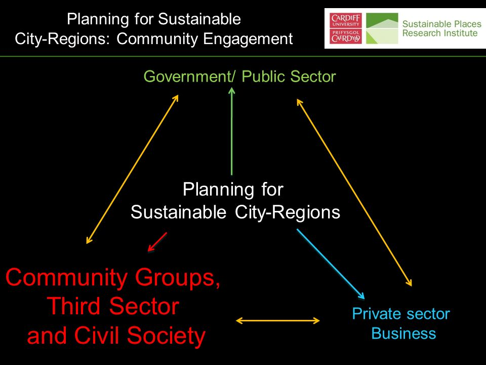 Planning for Sustainable City-Regions Government/ Public Sector Community Groups, Third Sector and Civil Society Private sector Business Planning for Sustainable City-Regions: Community Engagement