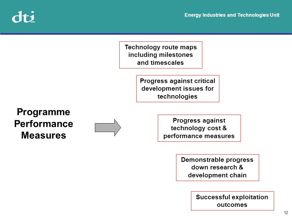 Energy Industries and Technologies Unit 12 Programme Performance Measures Technology route maps including milestones and timescales Progress against c