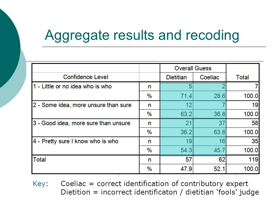 Aggregate results and recoding Key:Coeliac = correct identification of contributory expert Dietition = incorrect identificaton / dietitian fools judge