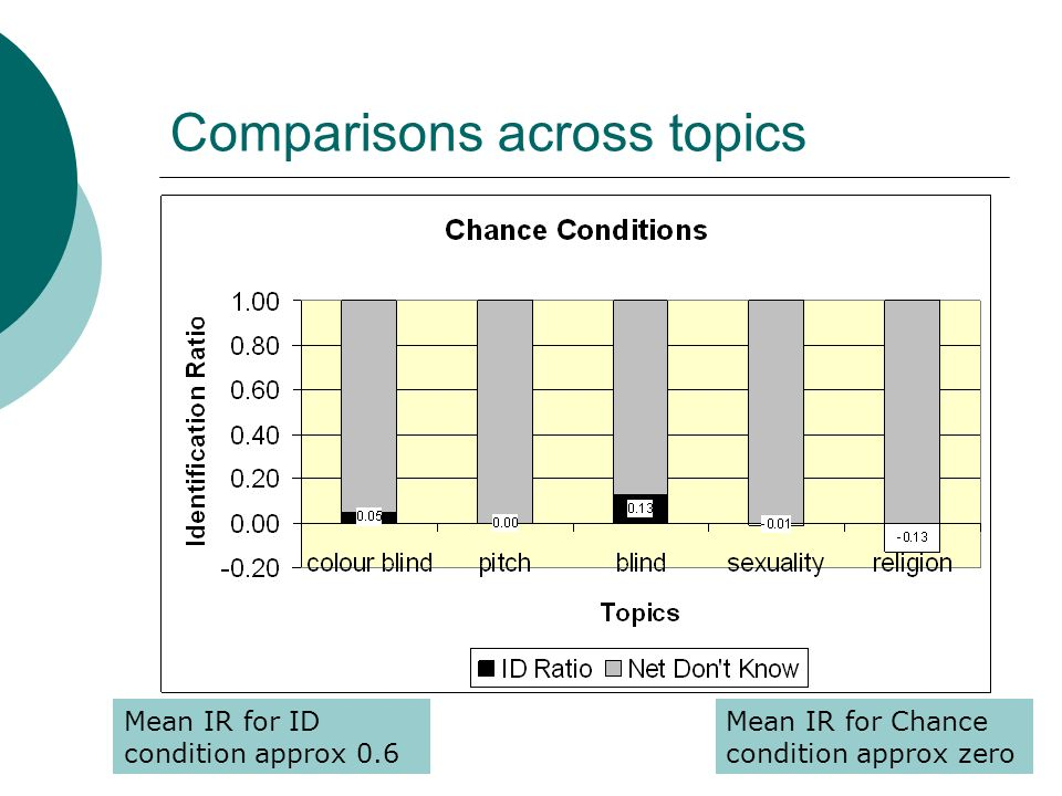 Comparisons across topics Mean IR for ID condition approx 0.6 Mean IR for Chance condition approx zero