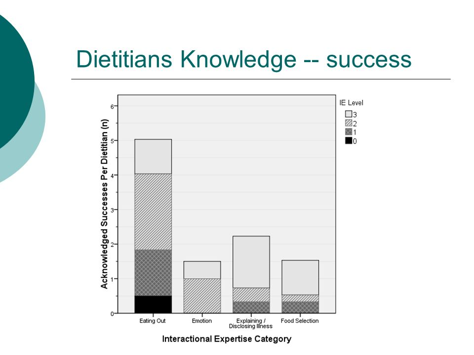 Dietitians Knowledge -- success