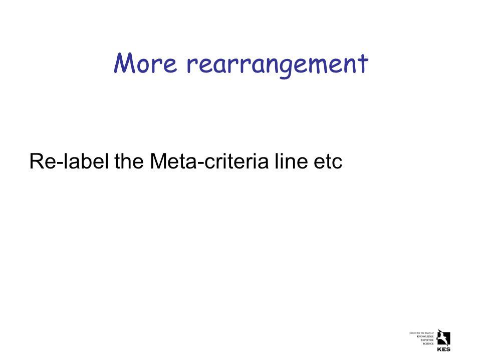 More rearrangement Re-label the Meta-criteria line etc