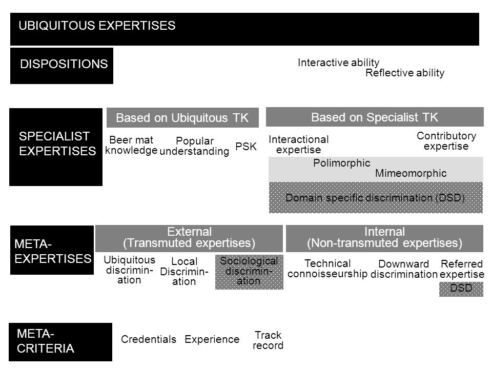 DISPOSITIONS SPECIALIST EXPERTISES META- EXPERTISES META- CRITERIA UBIQUITOUS EXPERTISES Interactive ability Reflective ability Beer mat knowledge Popular understanding PSK Interactional expertise Contributory expertise Based on Ubiquitous TK Based on Specialist TK Polimorphic Mimeomorphic Ubiquitous discrimin- ation Technical connoisseurship Referred expertise External (Transmuted expertises) Internal (Non-transmuted expertises) Local Discrimin- ation Downward discrimination Credentials Track record Experience Sociological discrimin- ation Domain specific discrimination (DSD) DSD